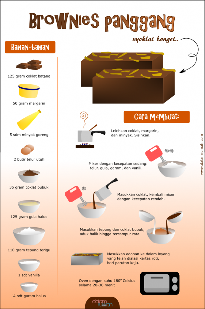 Infografis resep kue brownies kukus